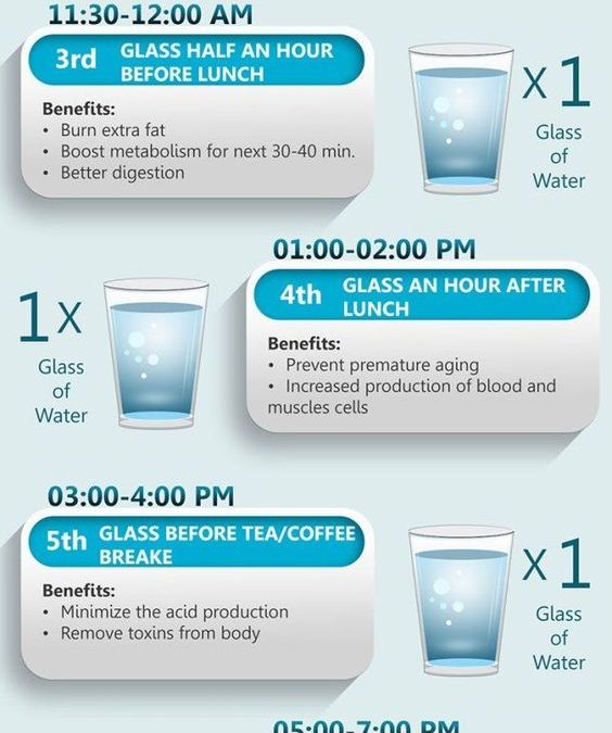 Schedule for Drinking Water
