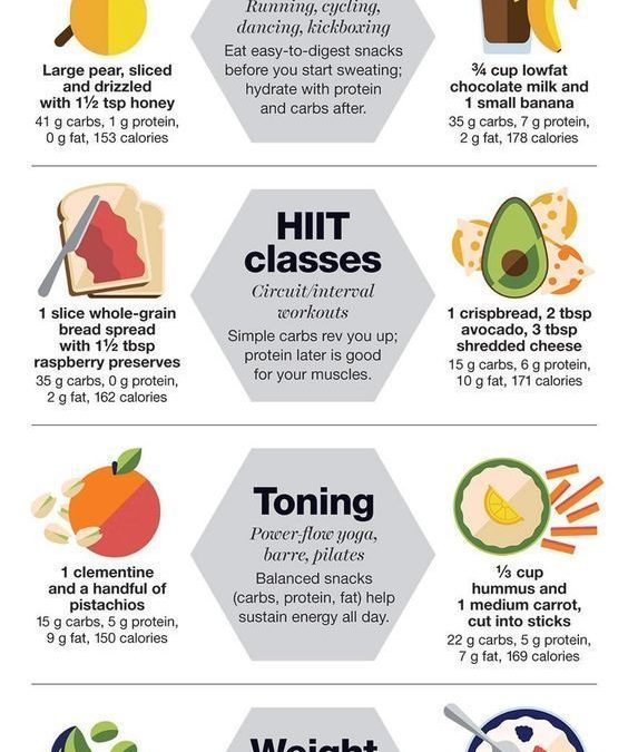 Eat Before or After Workout Guide